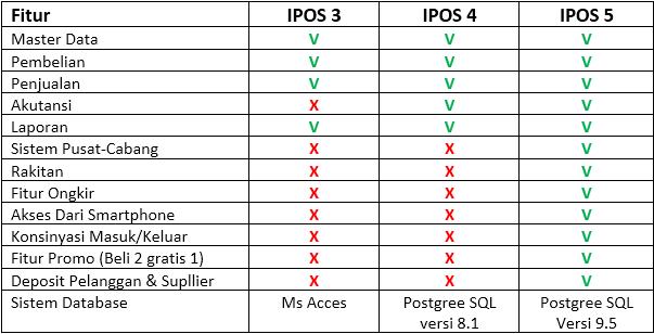 Keunggulan IPOS 5