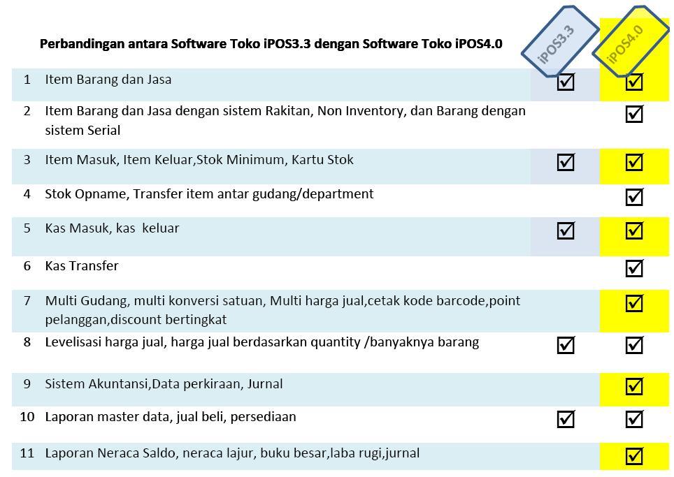 perbedaan ipos3 dan ipos 4